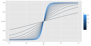 Sigmoid function in logistic regression