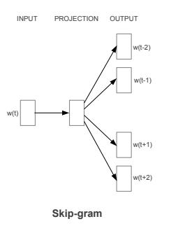 Skipgram model