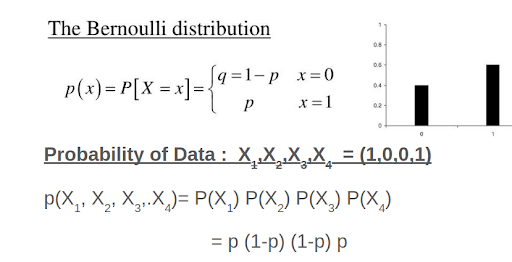 MLE Estimate shown with a Bernoulli Distribution