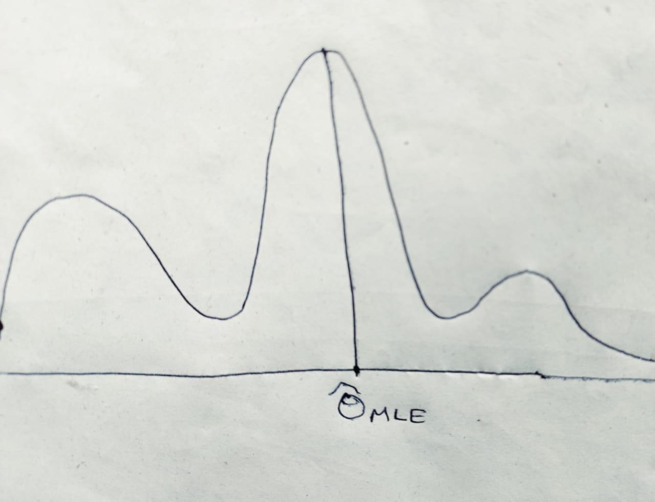 Pictorial illustration of Maximum Lilelihood Estimate (MLE)