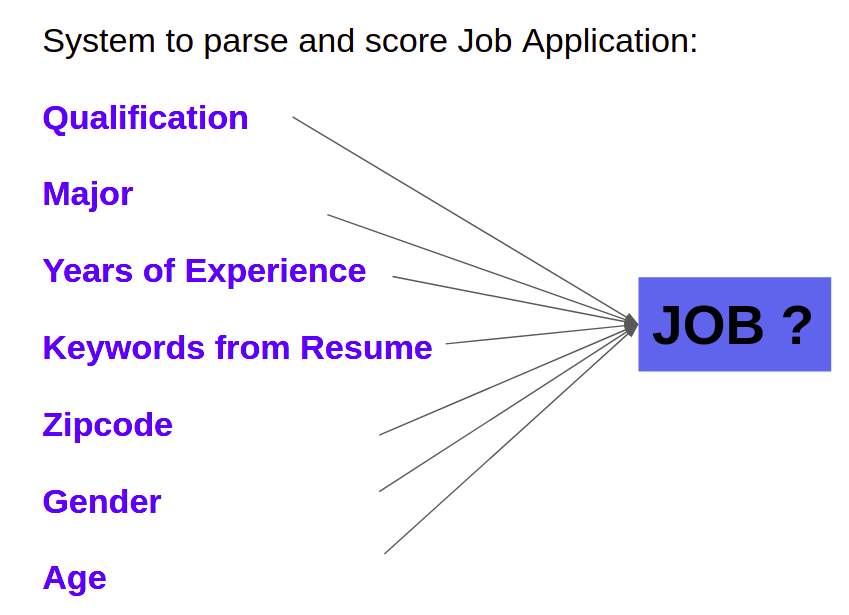 Picture showing why fairness in ML is important: Job application screening ML model could lead to biased decisions