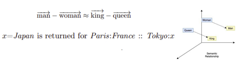 Showing properties of word2Vec embeddings pictorially